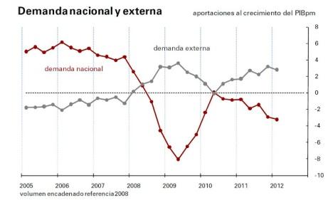 demanda_naciona_externa