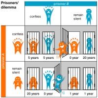 El dilema del prisionero.