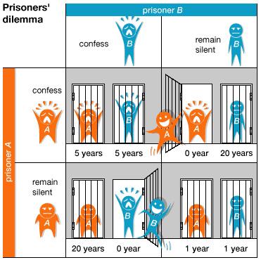 dilema prisionero
