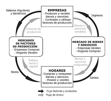 flujo circular de la economia