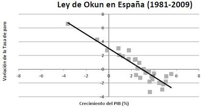 ley de okun España
