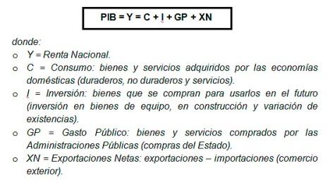PIB componentes
