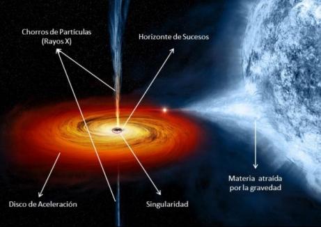 Resultado de imagen de el límite de  Schwarzschild del Horizonte de sucesos