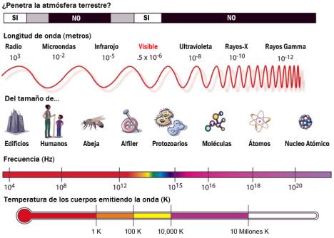 EspectroElectromagnetico