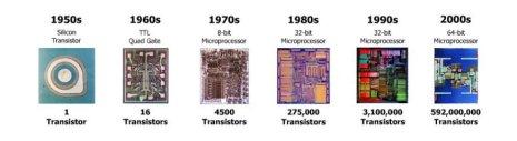 evolucion tamaño chips