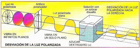 desviacion-de-la-luz-polarizada