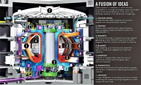 dibujo20131015-nature-news-iter-tokamak-reactor-a-fusion-of-ideas
