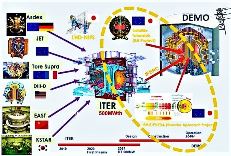 dibujo20160611-iter-ifmif-demo-proposal-and-estimated-dates