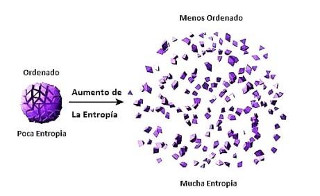 La Entropía | Blog de Jose Antonio Martin